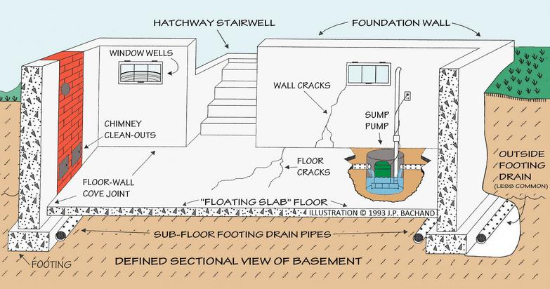exterior basement waterproofing and how it is done